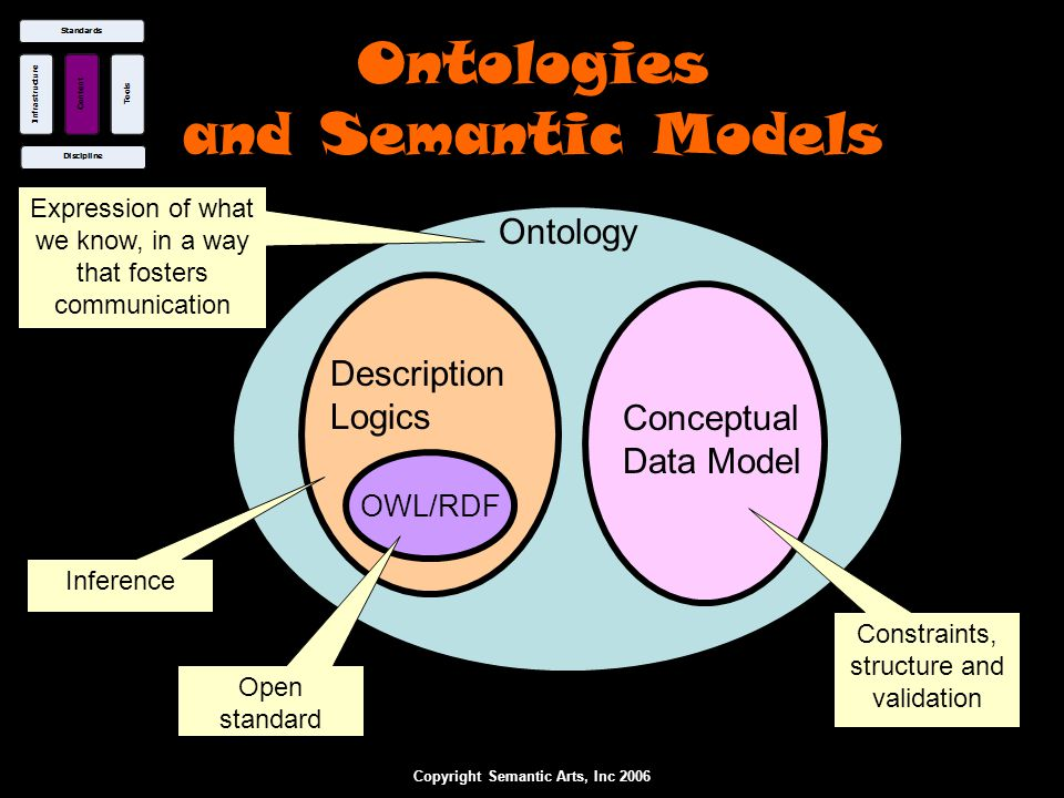 Copyright Semantic Arts, Inc 2006 Ontologies and Semantic Models Ontology Description Logics Conceptual Data Model Constraints, structure and validati