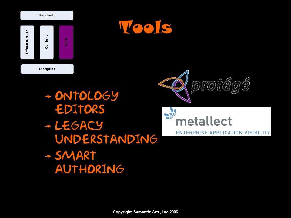 Copyright Semantic Arts, Inc 2006 Elicit Semantic Model (gist)