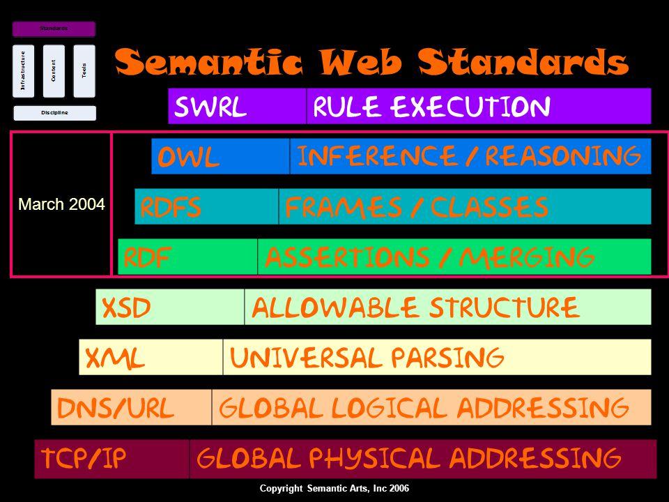 Copyright Semantic Arts, Inc 2006 RDF The Resource Description Framework is a standard way to make assertions.