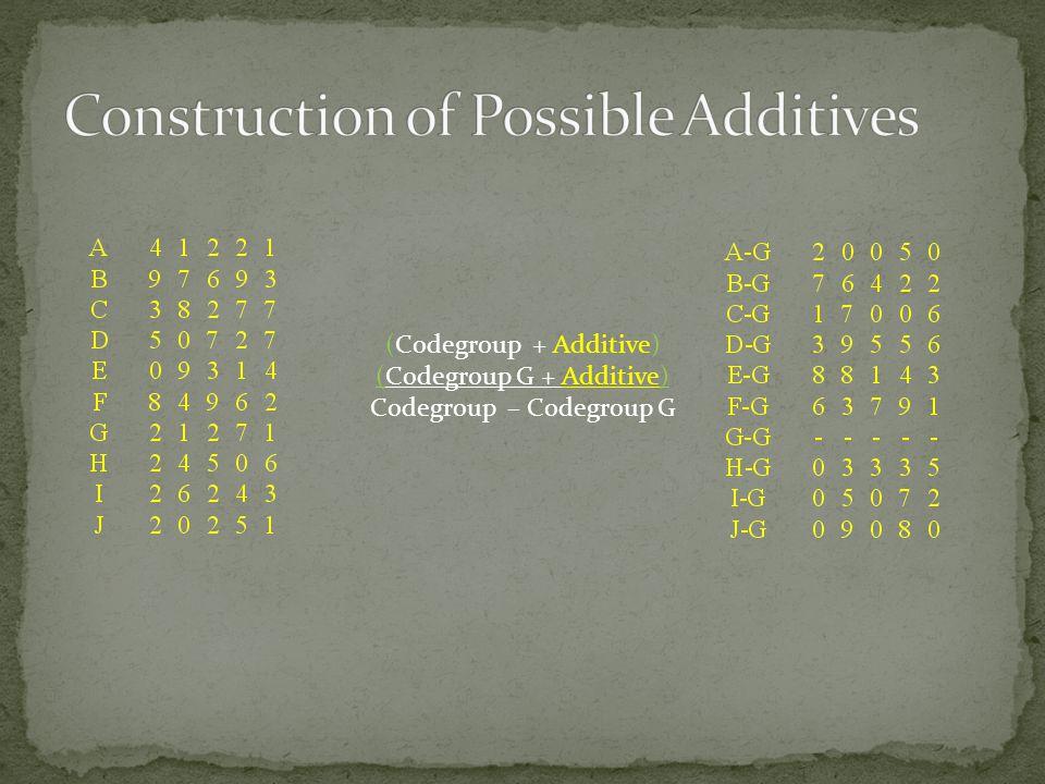 (Codegroup + Additive) (Codegroup G + Additive) Codegroup – Codegroup G