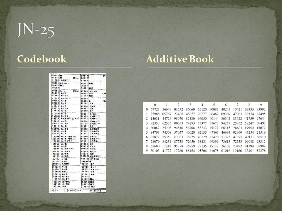 CodebookAdditive Book