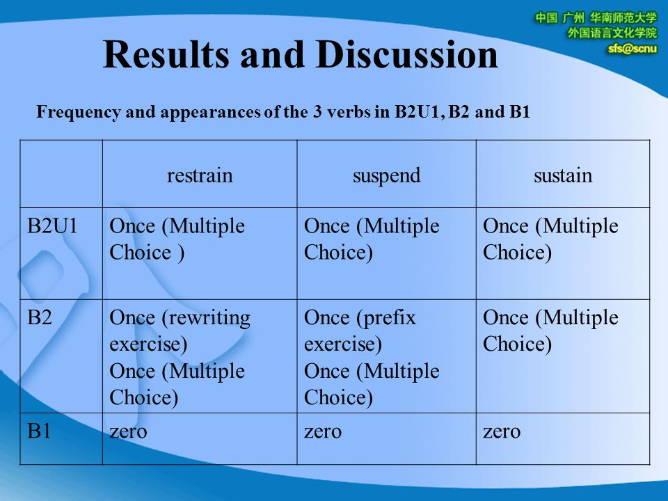 Results and Discussion Frequency and appearances of the 3 verbs in B2U1, B2 and B1 restrainsuspendsustain B2U1Once (Multiple Choice ) B2Once (rewriting exercise) Once (Multiple Choice) Once (prefix exercise) Once (Multiple Choice) B1zero