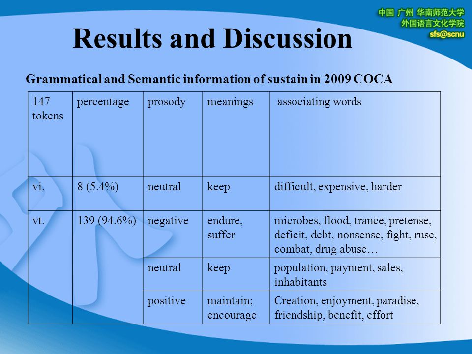 Results and Discussion Grammatical and Semantic information of sustain in 2009 COCA 147 tokens percentageprosodymeanings associating words vi.8 (5.4%)neutralkeepdifficult, expensive, harder vt.139 (94.6%)negativeendure, suffer microbes, flood, trance, pretense, deficit, debt, nonsense, fight, ruse, combat, drug abuse… neutralkeeppopulation, payment, sales, inhabitants positivemaintain; encourage Creation, enjoyment, paradise, friendship, benefit, effort