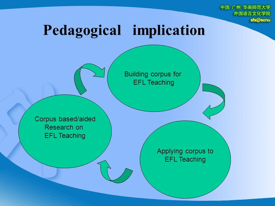 Corpus based/aided Research on EFL Teaching Applying corpus to EFL Teaching Building corpus for EFL Teaching Pedagogical implication