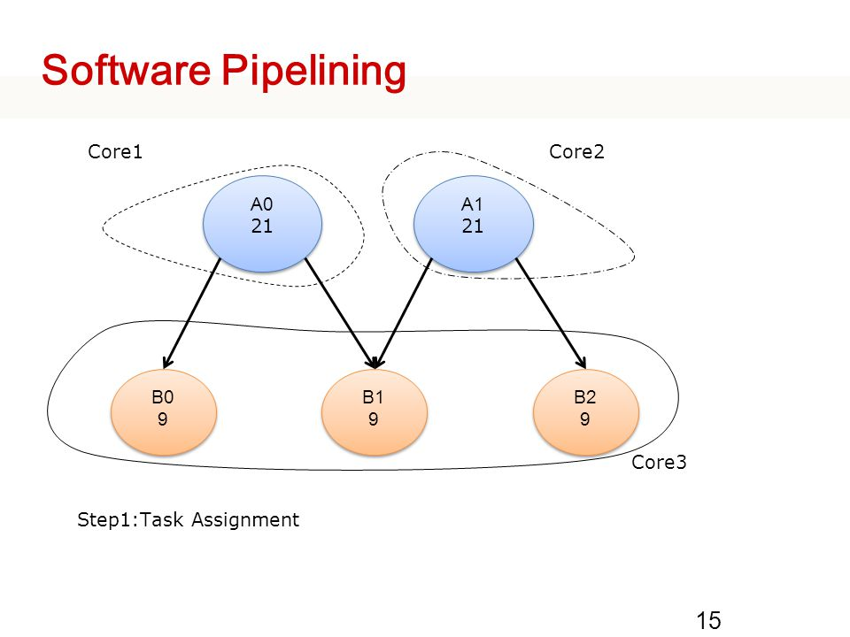 Software Pipelining 15 A0 21 A0 21 A1 21 A1 21 B09B09 B09B09 B19B19 B19B19 B2 9 B2 9 Core1Core2 Core3 Step1:Task Assignment