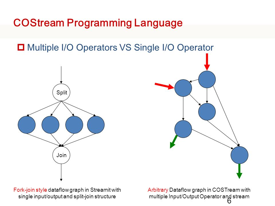 COStream Programming Language  composite Connect operators to construct a dataflow subgraph Can be instantiated to reuse the code to explore the parallelism