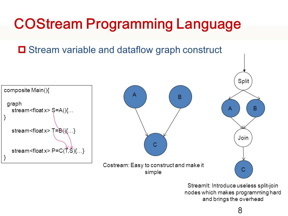 Example: Moving Average 9 Average … N 1 Source Sink composite Main(){ Int N=10; graph stream S=Source(){ int x; init{x=0;} work{ S[0].x=x; x++; } //initialize an instance of composite MovAve stream P=MovAver(S)(N); Sink(P){ work{ print(P[0].x); } }} composite MovAver(output O, input rawIn){ param int N; graph stream O=Aver(rawIn){ float w[N]; init{ for(i=0;i<N;i++) w[i]=i;} work{ int sum=0, i; for(i=0;i<N;i++) sum += rawIn[i].x*w[i]; O[0].i=sum/N; } window{ rawIn sliding(N,1) O tumbling(1);} }} Sliding Window tumbling Window
