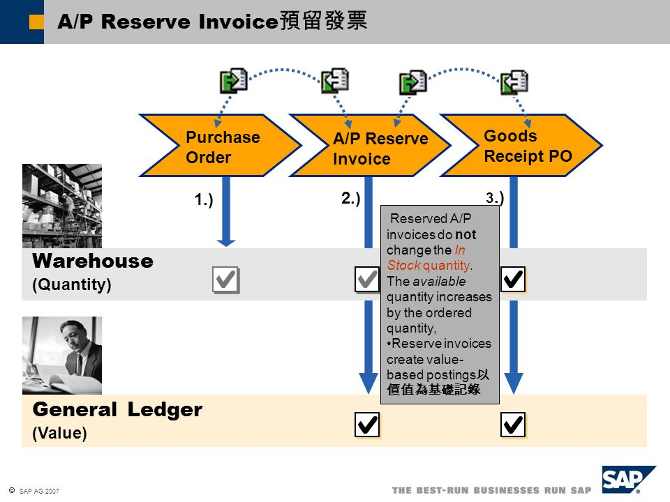  SAP AG 2007 Goods Returns (if an A/P Invoice has not yet been created for that Goods Receipt) General Ledger (Value) Purchase Order Warehouse (Quantity) Allocation Costs Acc.