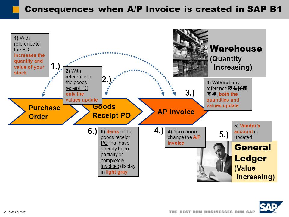  SAP AG 2007 Postings 記錄 in Purchasing Process for Inventory Items 庫存物品 Purchased Item Fixed Assets Inventory Item Sales Item Allocation Costs Acc.