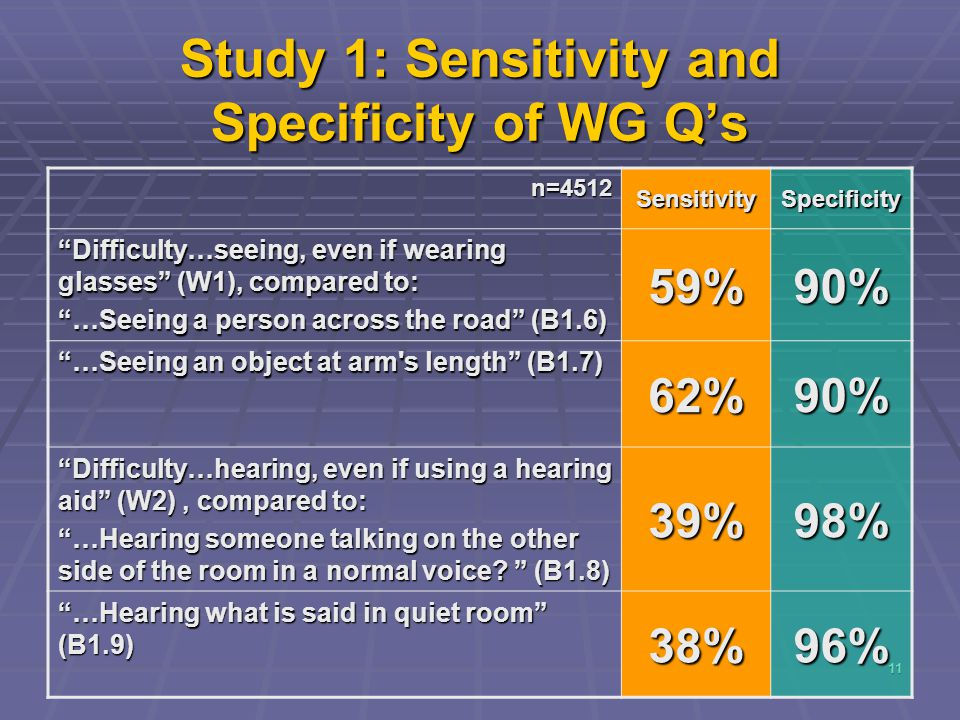 11 Study 1: Sensitivity and Specificity of WG Q's n=4512 SensitivitySpecificity Difficulty…seeing, even if wearing glasses (W1), compared to: …Seeing a person across the road (B1.6) 59%90% …Seeing an object at arm s length (B1.7) 62%90% Difficulty…hearing, even if using a hearing aid (W2), compared to: …Hearing someone talking on the other side of the room in a normal voice.