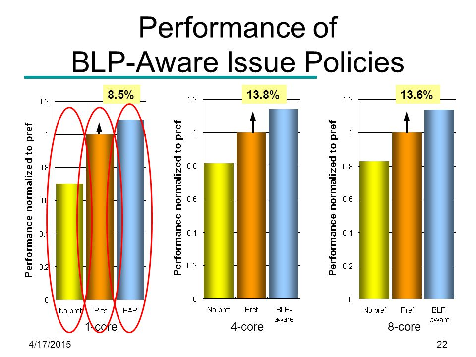 4/17/201522 Performance of BLP-Aware Issue Policies 4-core8-core 1-core 13.8% 13.6%8.5%