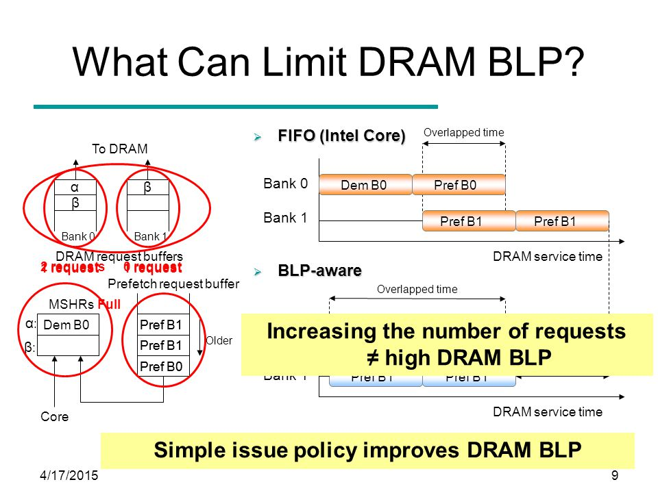 4/17/20159 What Can Limit DRAM BLP? Prefetch request buffer MSHRs Dem B0 β:β: α To DRAM Core Pref B0 Pref B1 DRAM request buffers Bank 0 Bank 1 DRAM s