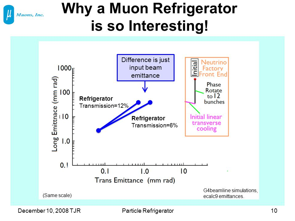 Why a Muon Refrigerator is so Interesting! December 10, 2008 TJRParticle Refrigerator10 Refrigerator Transmission=12% Refrigerator Transmission=6% G4b