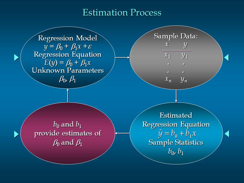 Estimation Process Regression Model y =  0 +  1 x +  Regression Equation E ( y ) =  0 +  1 x Unknown Parameters  0,  1 Sample Data: x y x 1 y 1