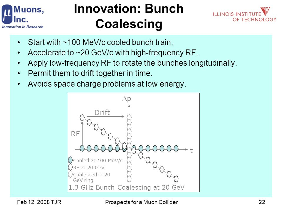 Feb 12, 2008 TJRProspects for a Muon Collider22 Innovation: Bunch Coalescing Start with ~100 MeV/c cooled bunch train.