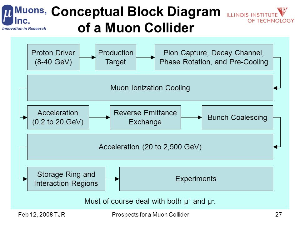 Feb 12, 2008 TJRProspects for a Muon Collider27 Conceptual Block Diagram of a Muon Collider Proton Driver (8-40 GeV) Production Target Pion Capture, Decay Channel, Phase Rotation, and Pre-Cooling Muon Ionization Cooling Acceleration (0.2 to 20 GeV) Reverse Emittance Exchange Bunch Coalescing Acceleration (20 to 2,500 GeV) Storage Ring and Interaction Regions Experiments Must of course deal with both μ + and μ -.