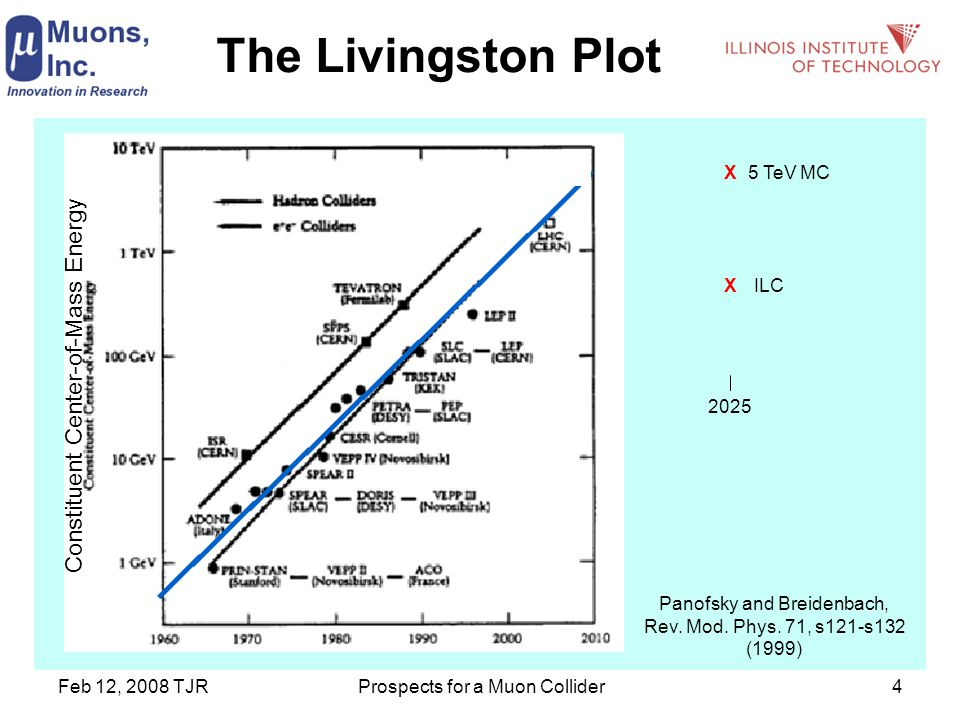 Feb 12, 2008 TJRProspects for a Muon Collider4 The Livingston Plot XILC X5 TeV MC 2025 Constituent Center-of-Mass Energy Panofsky and Breidenbach, Rev.