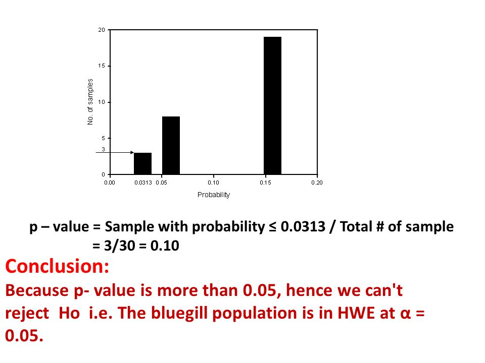 p – value = Sample with probability ≤ 0.0313 / Total # of sample = 3/30 = 0.10 Conclusion: Because p- value is more than 0.05, hence we can t reject Ho i.e.
