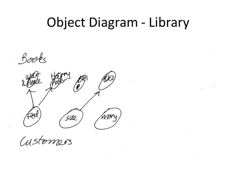 Object Diagram - Library