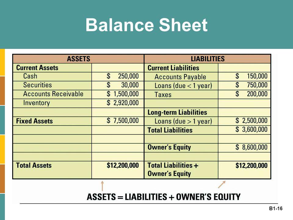 B1-16 Balance Sheet