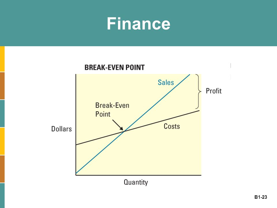 B1-23 Finance