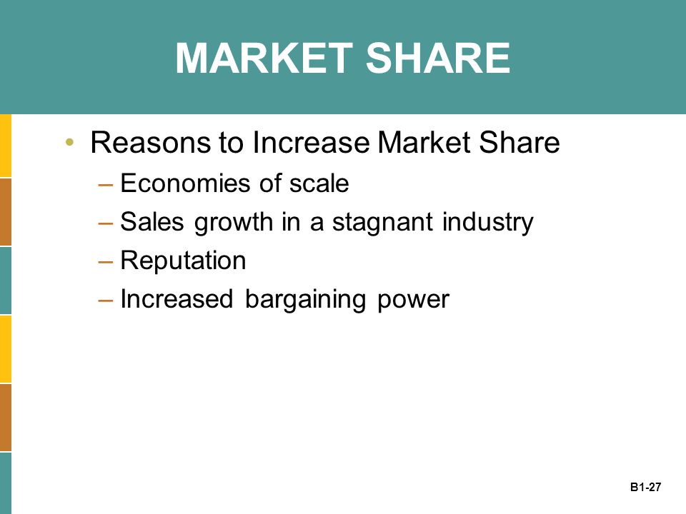 B1-27 MARKET SHARE Reasons to Increase Market Share –Economies of scale –Sales growth in a stagnant industry –Reputation –Increased bargaining power
