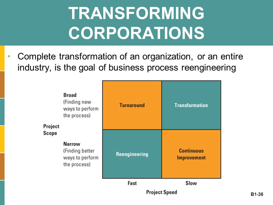B1-36 TRANSFORMING CORPORATIONS Complete transformation of an organization, or an entire industry, is the goal of business process reengineering