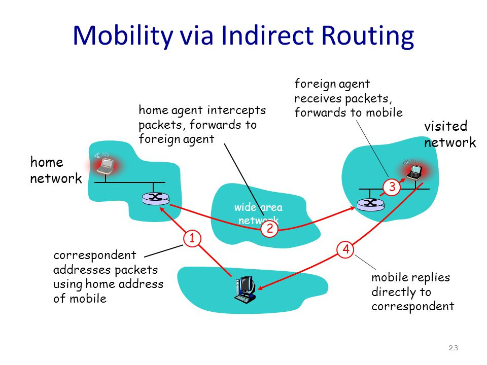 Mobility via Indirect Routing 23 wide area network home network visited network 3 2 4 1 correspondent addresses packets using home address of mobile home agent intercepts packets, forwards to foreign agent foreign agent receives packets, forwards to mobile mobile replies directly to correspondent