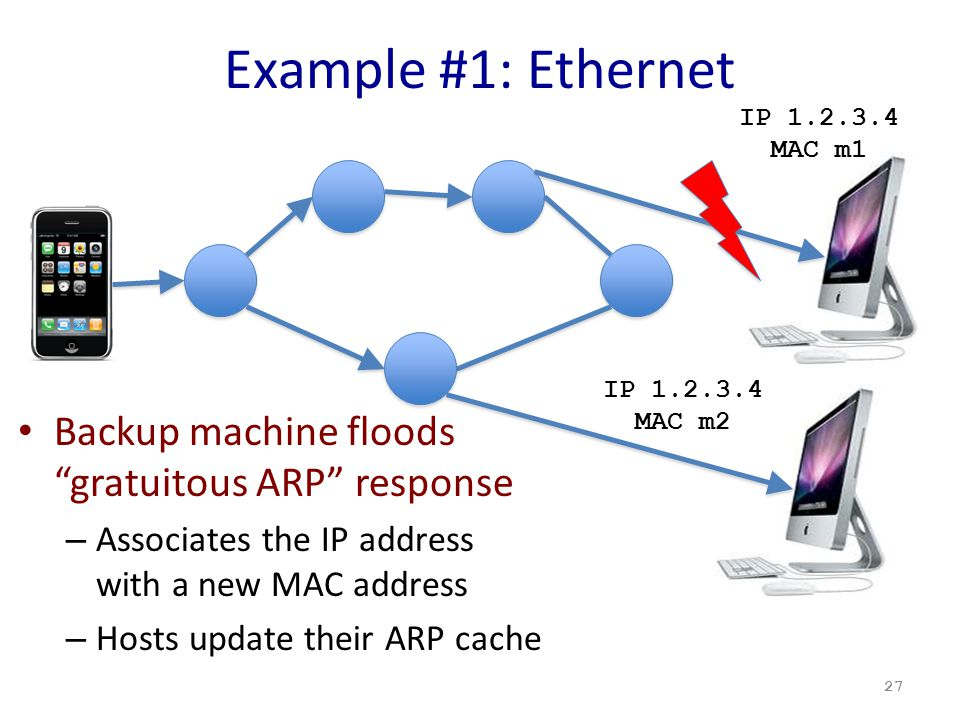 Example #1: Ethernet Backup machine floods gratuitous ARP response – Associates the IP address with a new MAC address – Hosts update their ARP cache 27 IP 1.2.3.4 MAC m1 IP 1.2.3.4 MAC m2