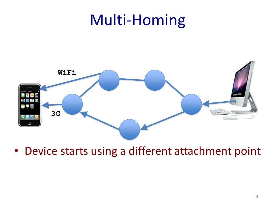 Multi-Homing Device starts using a different attachment point 4 3G WiFi