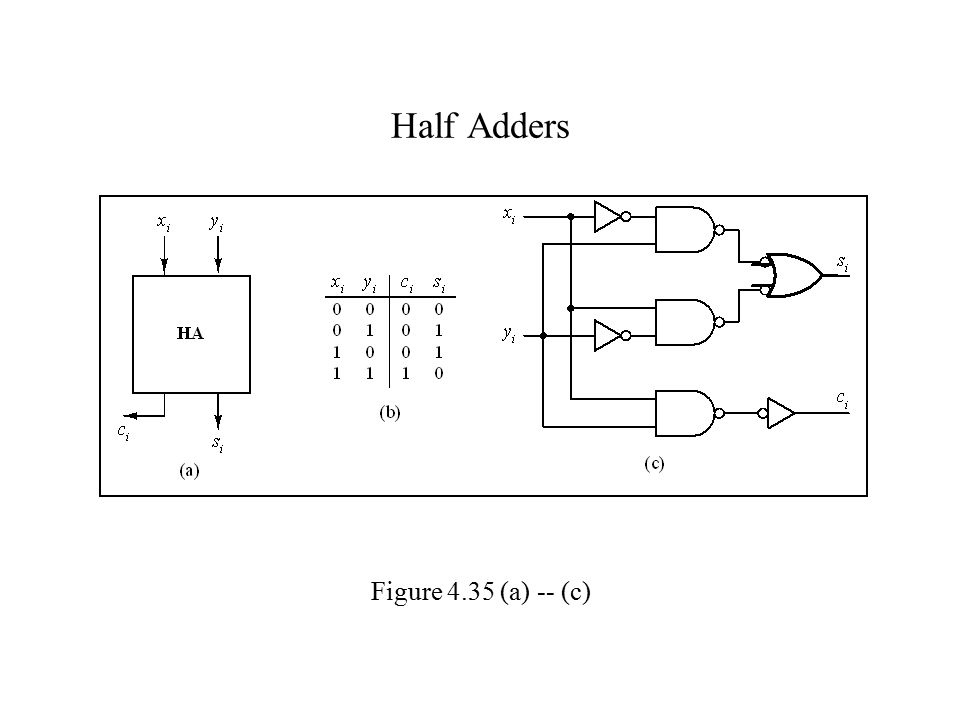 Half Adders Figure 4.35 (a) -- (c)