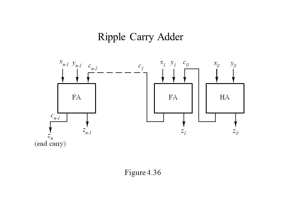 Ripple Carry Adder Figure 4.36
