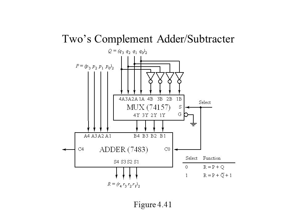 Two's Complement Adder/Subtracter Figure 4.41