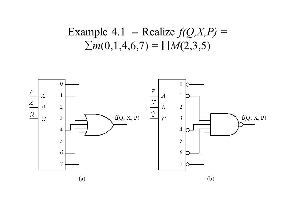 Example 4.1 -- Realize f(Q,X,P) =  m(0,1,4,6,7) =  M(2,3,5)