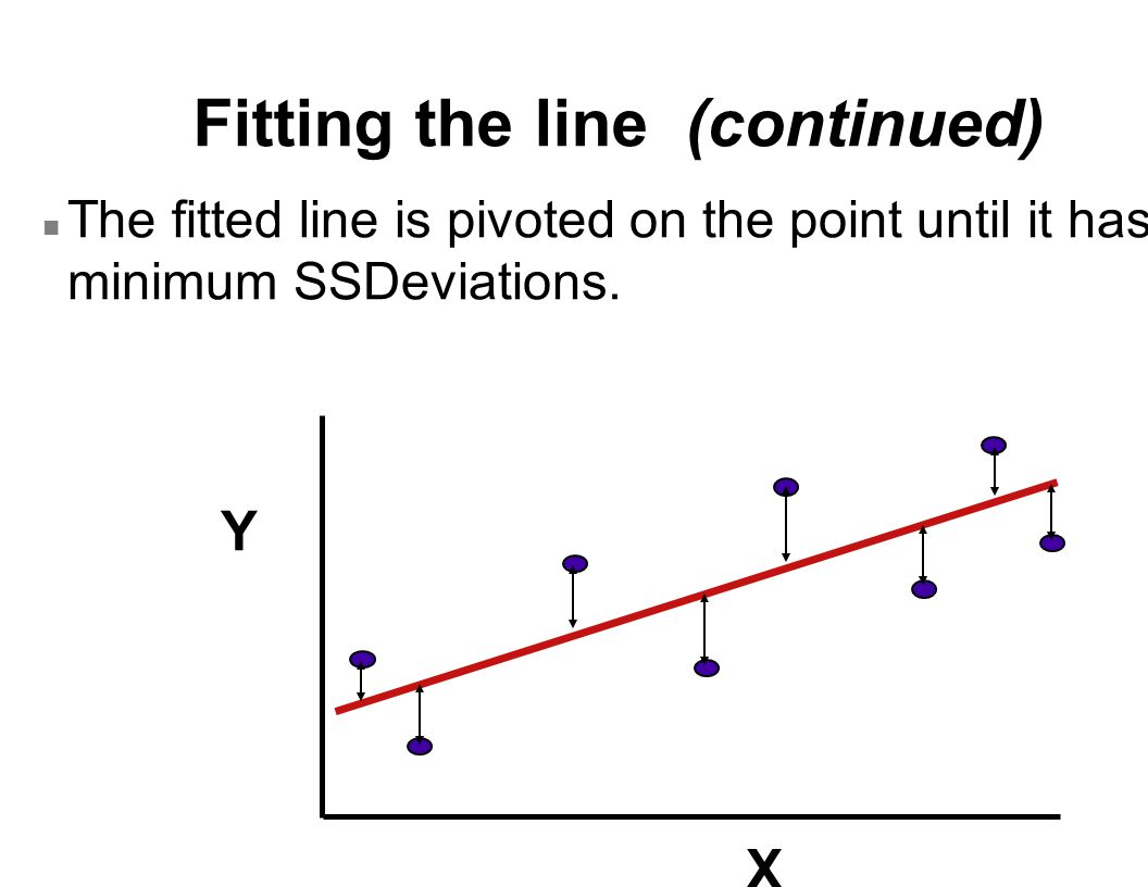 Fitting the line (continued) n The fitted line is pivoted on the point until it has a minimum SSDeviations. Y X