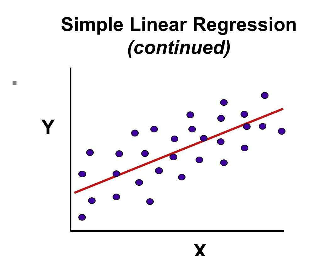 n the SS of deviations from the line will form the basis of a variance for the regression line n when we leave the ei off the sample model, we are describing a point on the regression line predicted from the sample.
