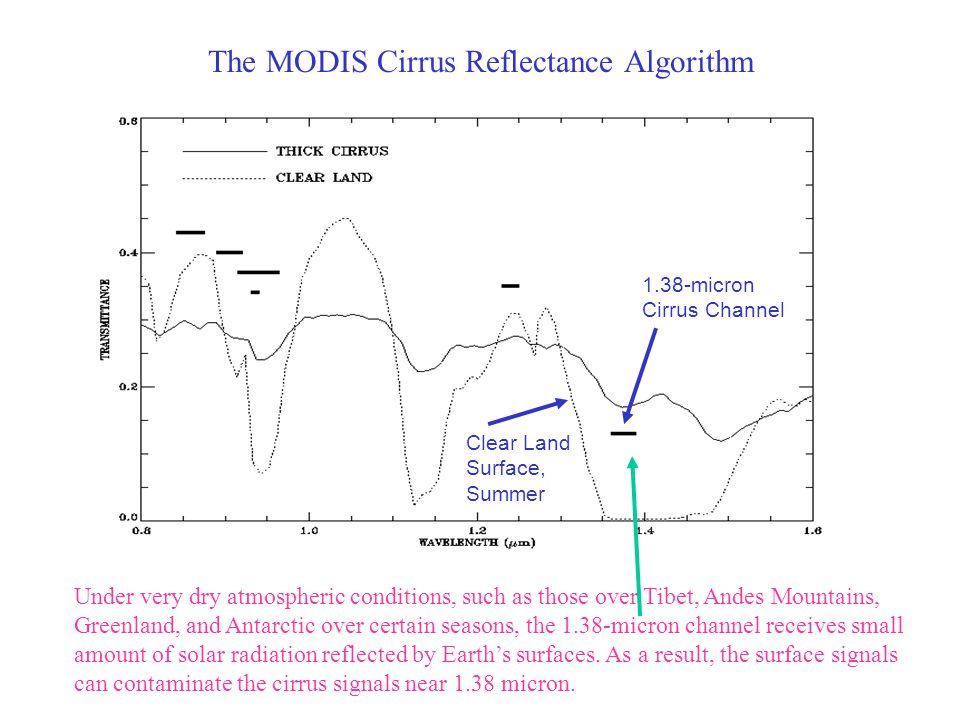 The MODIS Cirrus Reflectance Algorithm 1.38-micron Cirrus Channel Clear Land Surface, Summer Under very dry atmospheric conditions, such as those over Tibet, Andes Mountains, Greenland, and Antarctic over certain seasons, the 1.38-micron channel receives small amount of solar radiation reflected by Earth's surfaces.