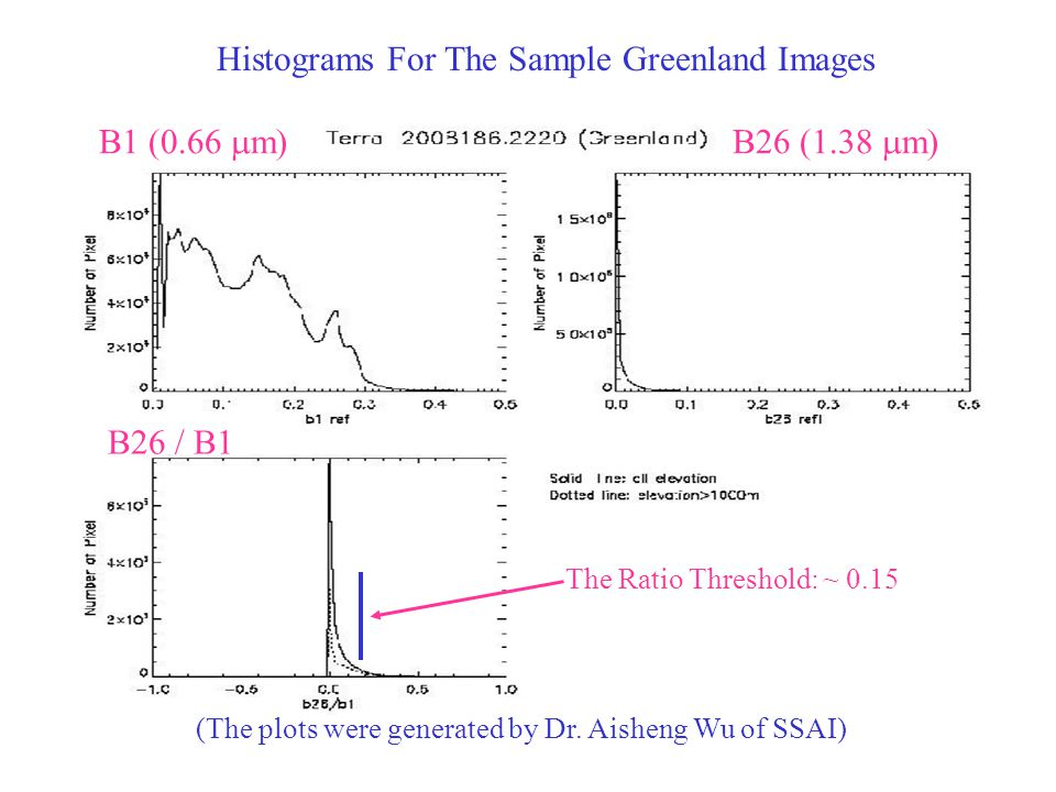 Histograms For The Sample Greenland Images B1 (0.66  m)B26 (1.38  m) B26 / B1 The Ratio Threshold: ~ 0.15 (The plots were generated by Dr.
