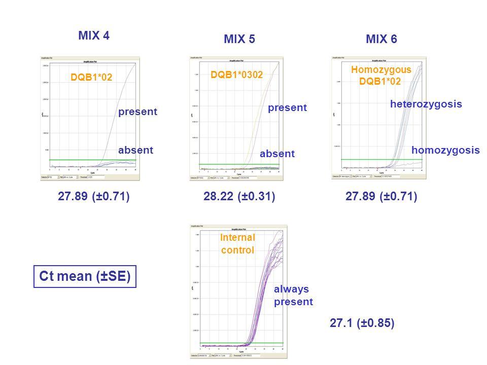Internal control always present 28.22 (±0.31) 27.89 (±0.71) DQB1*0302 present absent heterozygosis homozygosis Homozygous DQB1*02 27.89 (±0.71) 27.1 (±0.85) MIX 4 MIX 5 MIX 6 Ct mean (±SE) DQB1*02 absent present