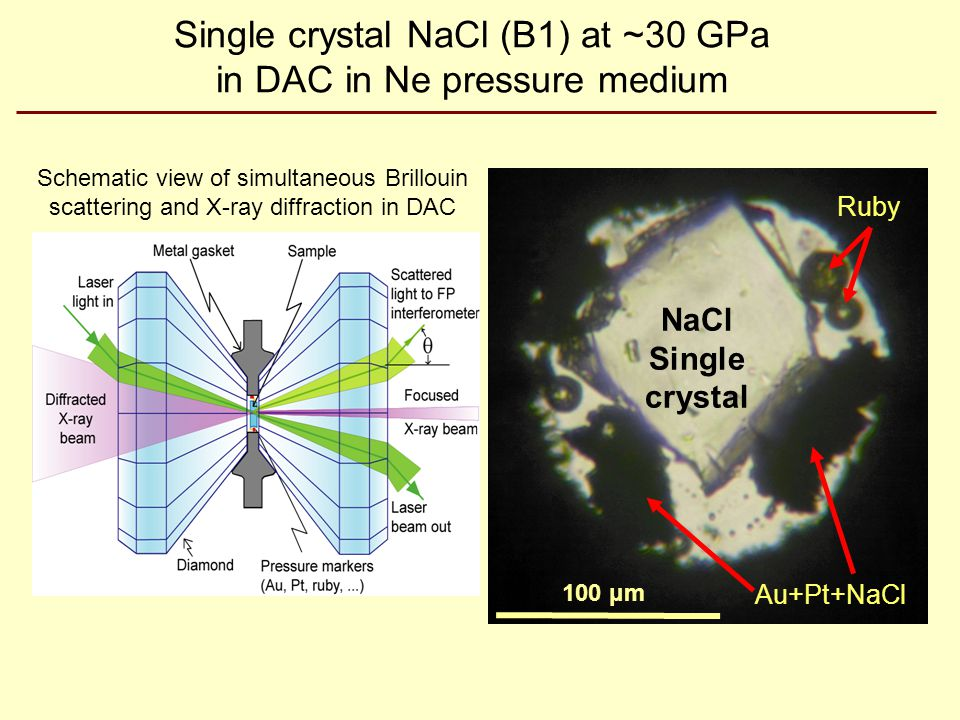 Single crystal NaCl (B1) at ~30 GPa in DAC in Ne pressure medium Au+Pt+NaCl NaCl Single crystal Ruby 100 μm Au+Pt+NaCl Schematic view of simultaneous Brillouin scattering and X-ray diffraction in DAC
