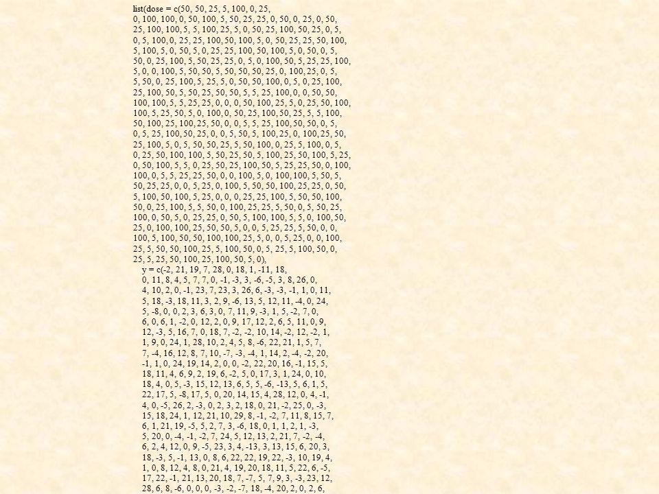 list(dose = c(50, 50, 25, 5, 100, 0, 25, 0, 100, 100, 0, 50, 100, 5, 50, 25, 25, 0, 50, 0, 25, 0, 50, 25, 100, 100, 5, 5, 100, 25, 5, 0, 50, 25, 100, 50, 25, 0, 5, 0, 5, 100, 0, 25, 25, 100, 50, 100, 5, 0, 50, 25, 25, 50, 100, 5, 100, 5, 0, 50, 5, 0, 25, 25, 100, 50, 100, 5, 0, 50, 0, 5, 50, 0, 25, 100, 5, 50, 25, 25, 0, 5, 0, 100, 50, 5, 25, 25, 100, 5, 0, 0, 100, 5, 50, 50, 5, 50, 50, 50, 25, 0, 100, 25, 0, 5, 5, 50, 0, 25, 100, 5, 25, 5, 0, 50, 50, 100, 0, 5, 0, 25, 100, 25, 100, 50, 5, 50, 25, 50, 50, 5, 5, 25, 100, 0, 0, 50, 50, 100, 100, 5, 5, 25, 25, 0, 0, 0, 50, 100, 25, 5, 0, 25, 50, 100, 100, 5, 25, 50, 5, 0, 100, 0, 50, 25, 100, 50, 25, 5, 5, 100, 50, 100, 25, 100, 25, 50, 0, 0, 5, 5, 25, 100, 50, 50, 0, 5, 0, 5, 25, 100, 50, 25, 0, 0, 5, 50, 5, 100, 25, 0, 100, 25, 50, 25, 100, 5, 0, 5, 50, 50, 25, 5, 50, 100, 0, 25, 5, 100, 0, 5, 0, 25, 50, 100, 100, 5, 50, 25, 50, 5, 100, 25, 50, 100, 5, 25, 0, 50, 100, 5, 5, 0, 25, 50, 25, 100, 50, 5, 25, 25, 50, 0, 100, 100, 0, 5, 5, 25, 25, 50, 0, 0, 100, 5, 0, 100, 100, 5, 50, 5, 50, 25, 25, 0, 0, 5, 25, 0, 100, 5, 50, 50, 100, 25, 25, 0, 50, 5, 100, 50, 100, 5, 25, 0, 0, 0, 25, 25, 100, 5, 50, 50, 100, 50, 0, 25, 100, 5, 5, 50, 0, 100, 25, 25, 5, 50, 0, 5, 50, 25, 100, 0, 50, 5, 0, 25, 25, 0, 50, 5, 100, 100, 5, 5, 0, 100, 50, 25, 0, 100, 100, 25, 50, 50, 5, 0, 0, 5, 25, 25, 5, 50, 0, 0, 100, 5, 100, 50, 50, 100, 100, 25, 5, 0, 0, 5, 25, 0, 0, 100, 25, 5, 50, 50, 100, 25, 5, 100, 50, 0, 5, 25, 5, 100, 50, 0, 25, 5, 25, 50, 100, 25, 100, 50, 5, 0), y = c(-2, 21, 19, 7, 28, 0, 18, 1, -11, 18, 0, 11, 8, 4, 5, 7, 7, 0, -1, -3, 3, -6, -5, 3, 8, 26, 0, 4, 10, 2, 0, -1, 23, 7, 23, 3, 26, 6, -3, -3, -1, 1, 0, 11, 5, 18, -3, 18, 11, 3, 2, 9, -6, 13, 5, 12, 11, -4, 0, 24, 5, -8, 0, 0, 2, 3, 6, 3, 0, 7, 11, 9, -3, 1, 5, -2, 7, 0, 6, 0, 6, 1, -2, 0, 12, 2, 0, 9, 17, 12, 2, 6, 5, 11, 0, 9, 12, -3, 5, 16, 7, 0, 18, 7, -2, -2, 10, 14, -2, 12, -2, 1, 1, 9, 0, 24, 1, 28, 10, 2, 4, 5, 8, -6, 22, 21, 1, 5, 7, 7, -4, 16, 12, 8, 7, 10