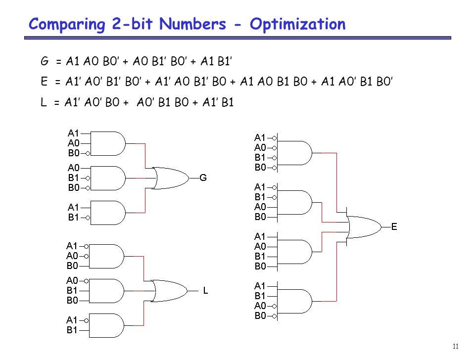 11 Comparing 2-bit Numbers - Optimization G = A1 A0 B0' + A0 B1' B0' + A1 B1' E = A1' A0' B1' B0' + A1' A0 B1' B0 + A1 A0 B1 B0 + A1 A0' B1 B0' L = A1' A0' B0 + A0' B1 B0 + A1' B1