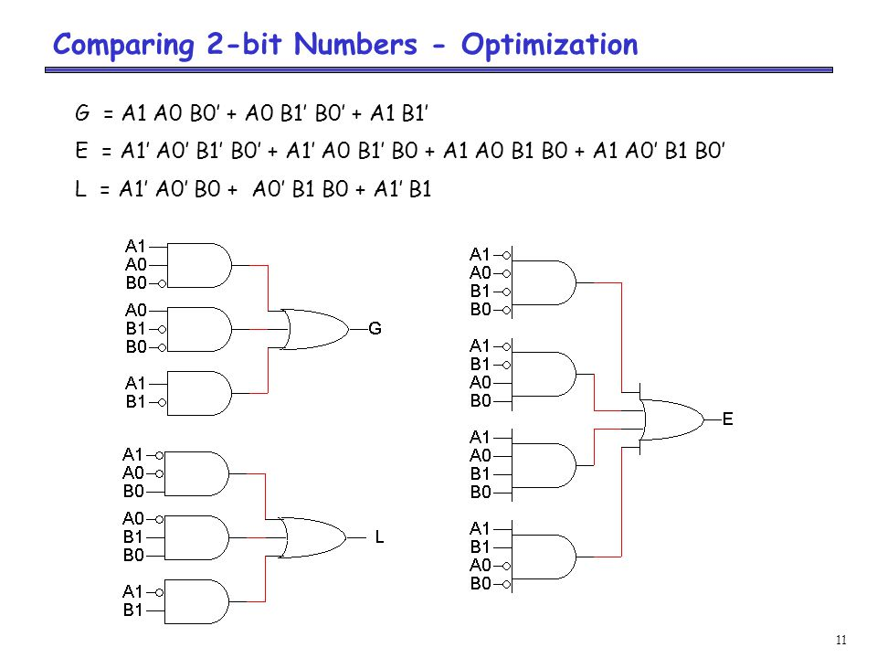 11 Comparing 2-bit Numbers - Optimization G = A1 A0 B0' + A0 B1' B0' + A1 B1' E = A1' A0' B1' B0' + A1' A0 B1' B0 + A1 A0 B1 B0 + A1 A0' B1 B0' L = A1