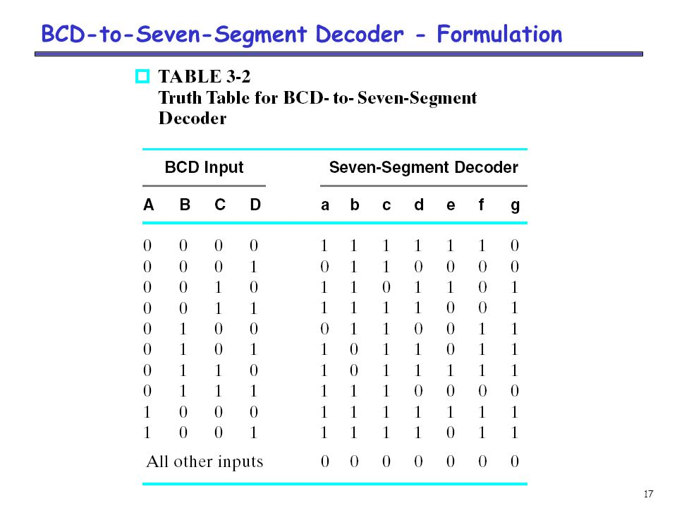 17 BCD-to-Seven-Segment Decoder - Formulation