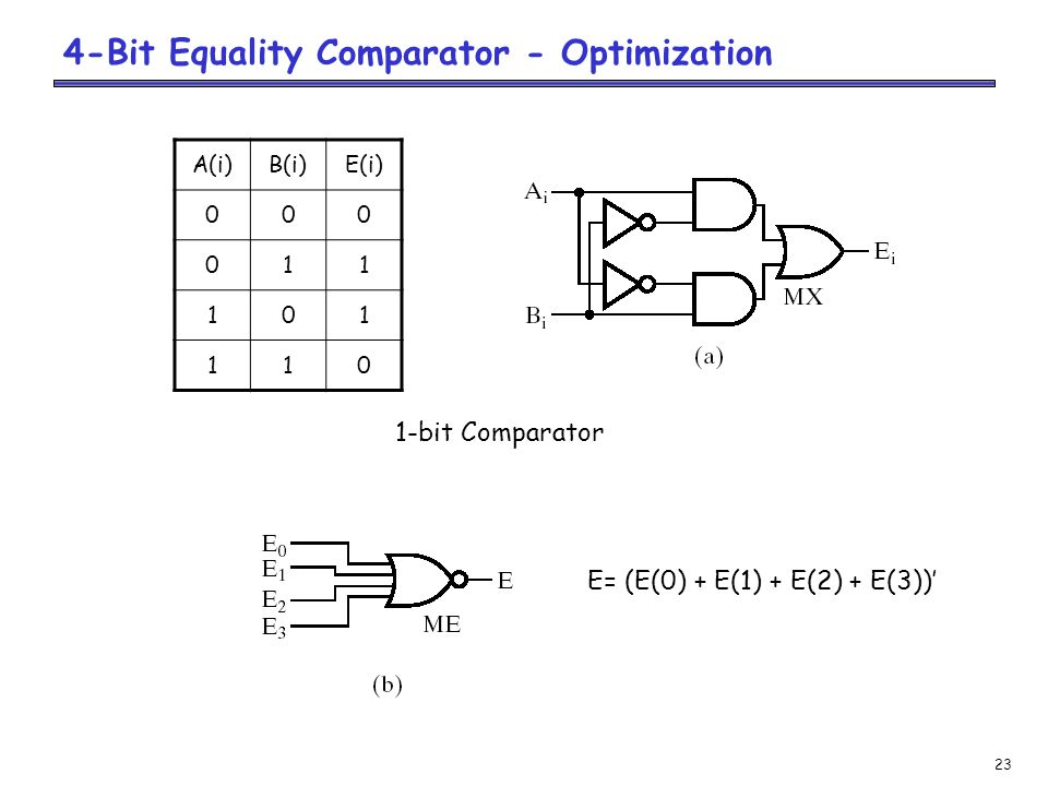 23 4-Bit Equality Comparator - Optimization A(i)B(i)E(i) 000 011 101 110 1-bit Comparator E= (E(0) + E(1) + E(2) + E(3))'