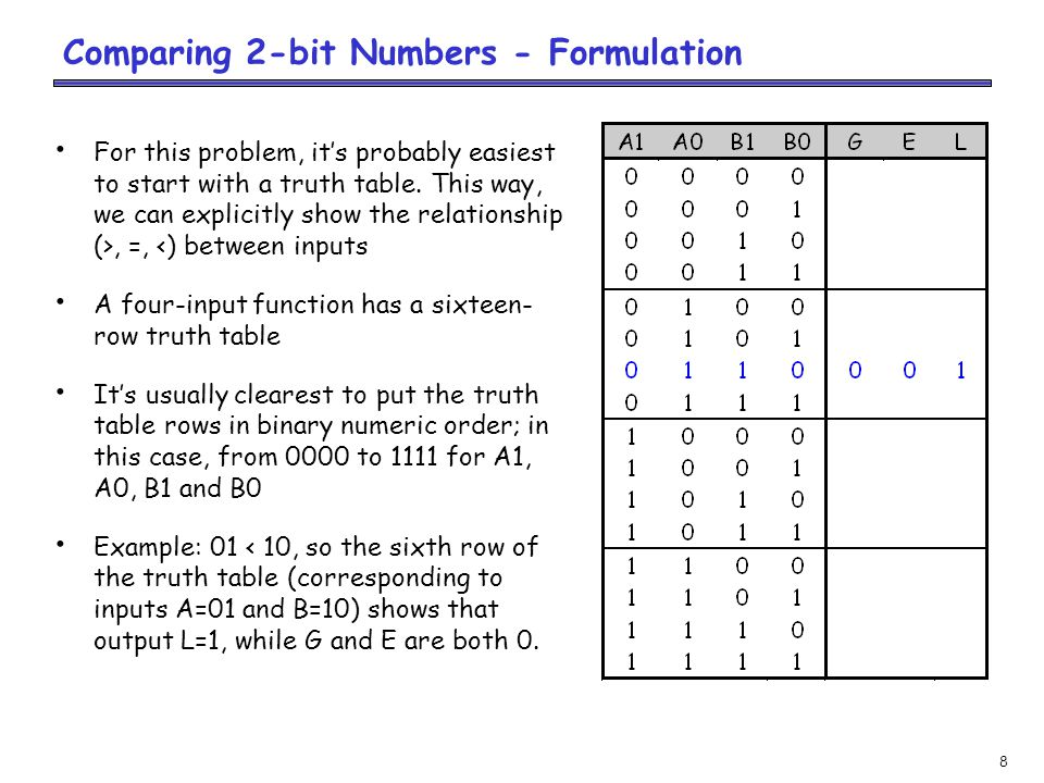 8 Comparing 2-bit Numbers - Formulation For this problem, it's probably easiest to start with a truth table.