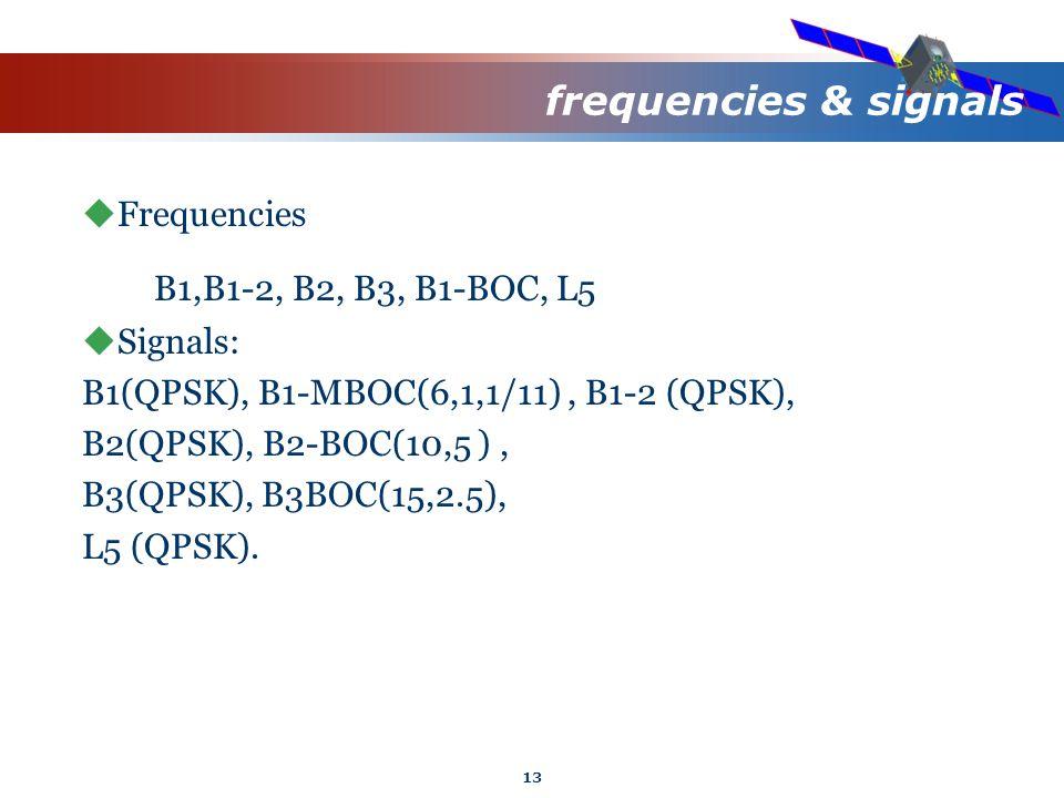 13 frequencies & signals  Frequencies B1,B1-2, B2, B3, B1-BOC, L5  Signals: B1(QPSK), B1-MBOC(6,1,1/11), B1-2 (QPSK), B2(QPSK), B2-BOC(10,5 ), B3(QPSK), B3BOC(15,2.5), L5 (QPSK).