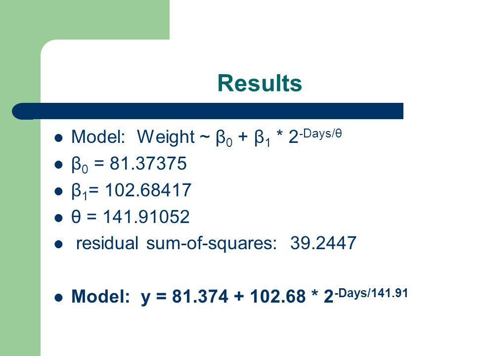 Results Model: Weight ~ β 0 + β 1 * 2 -Days/θ β 0 = 81.37375 β 1 = 102.68417 θ = 141.91052 residual sum-of-squares: 39.2447 Model: y = 81.374 + 102.68