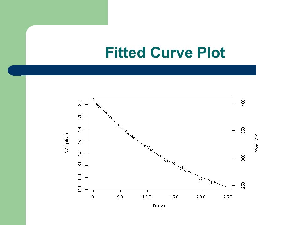 Fitted Curve Plot