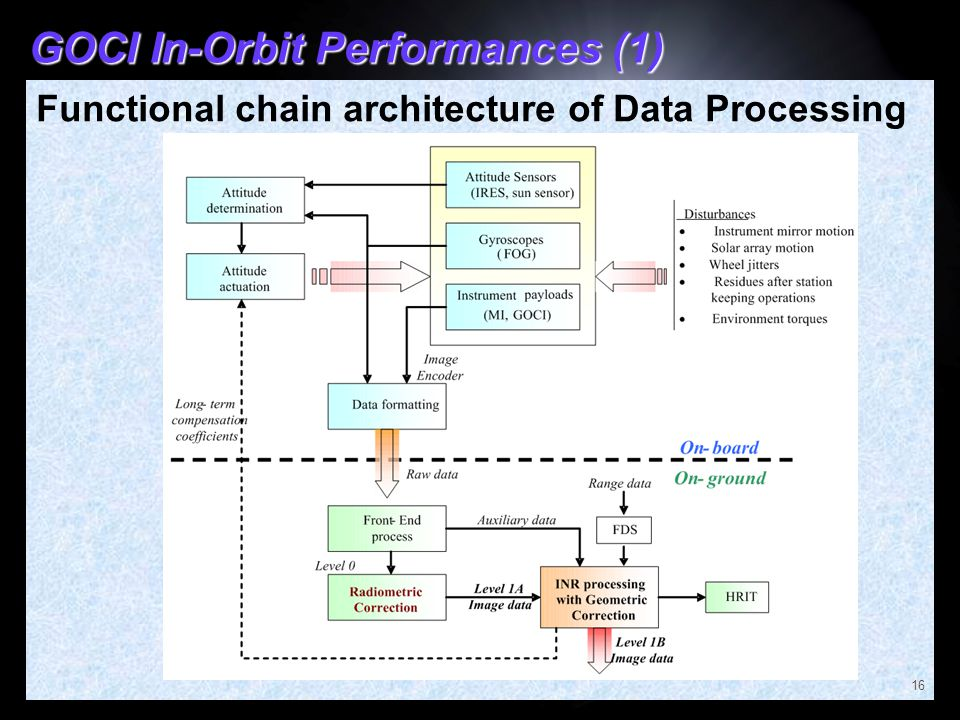 GOCI In-Orbit Performances (1) Functional chain architecture of Data Processing 16